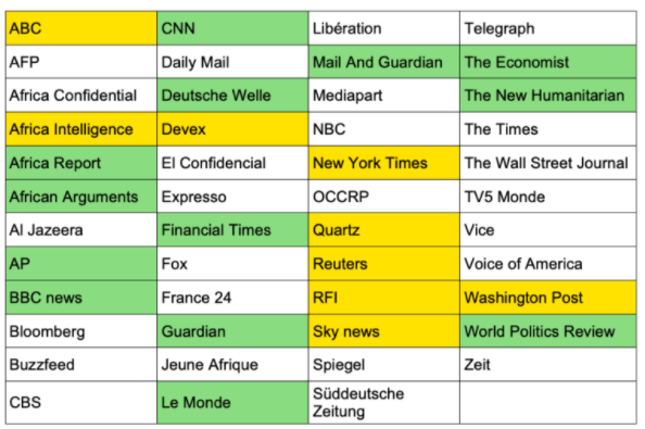 Diversity in media outlets that report on Africa